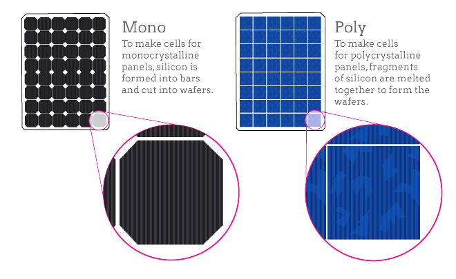 Mono Crystalline Vs Poly Crystalline